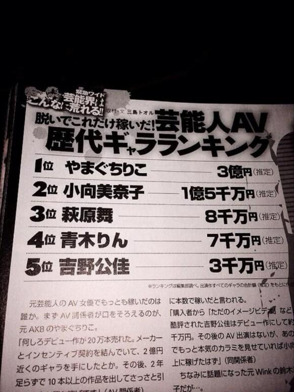 アイドル歴代AVギャラランキング 1位やまぐちりこ3億円